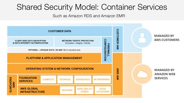 AWS-shared-security-model-container-services.jpg