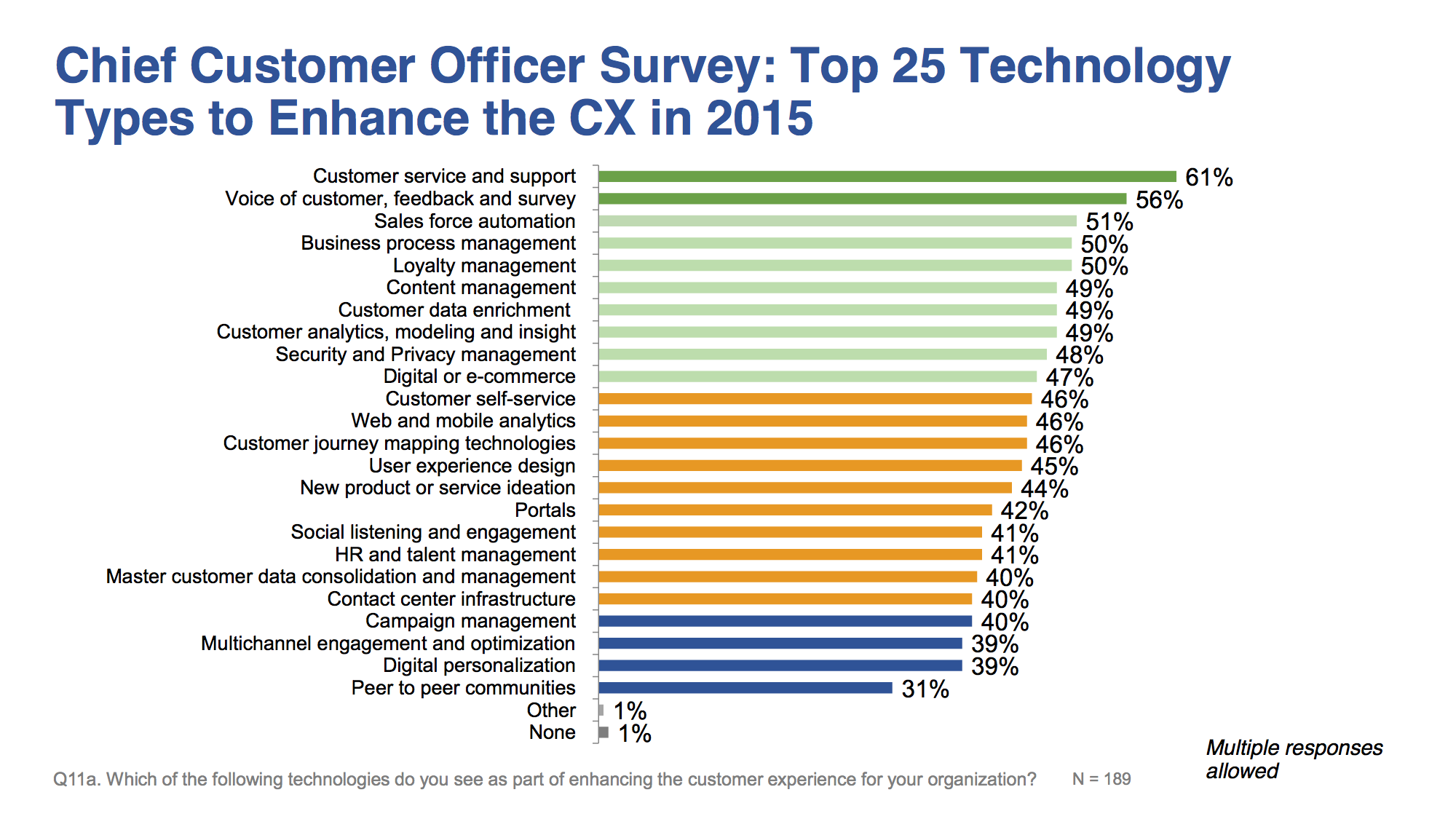 Where chief customer officers want to focus customer experience investments
