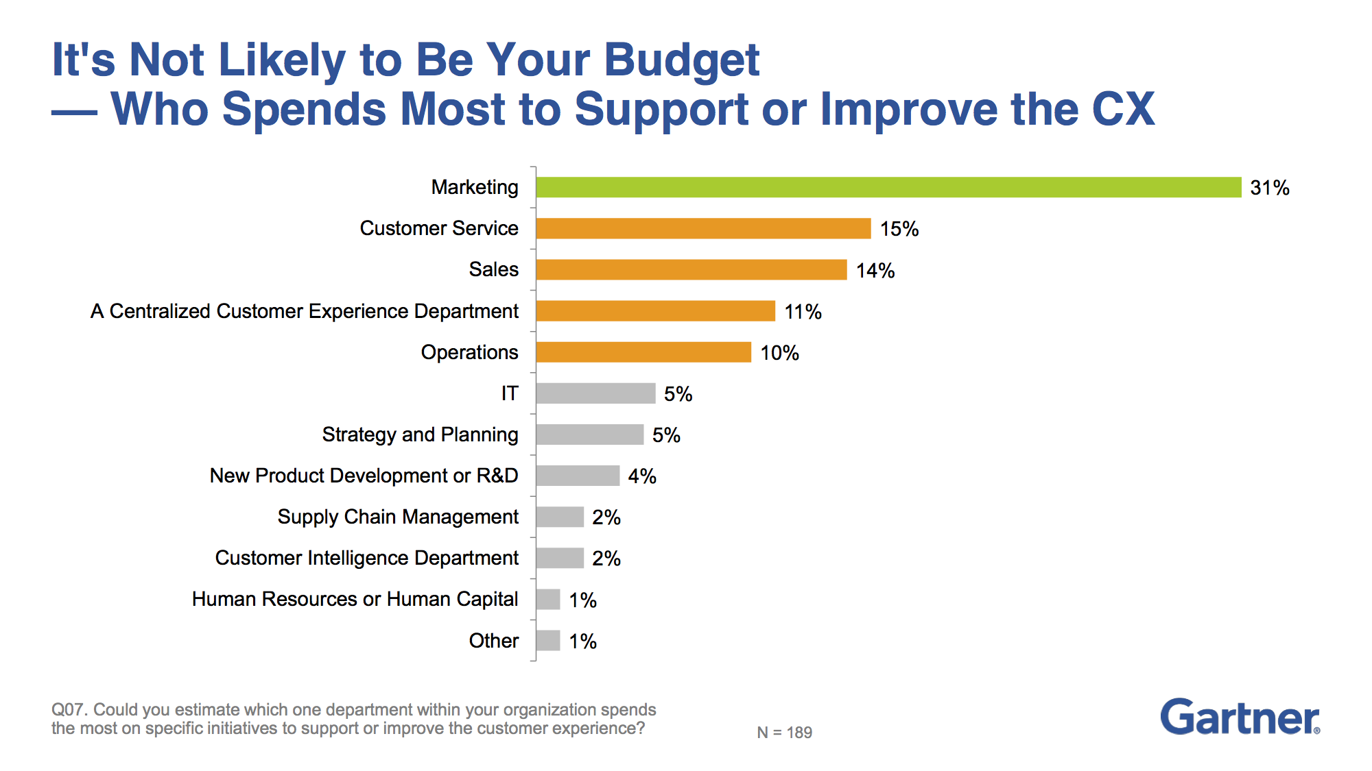 Marketing spends the most on customer experience