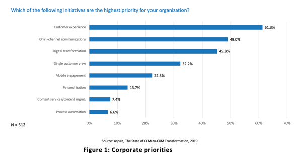 Corporate-Priorities-Customer-Communications