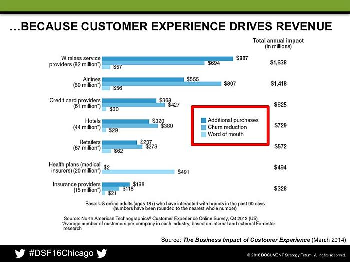 Customer experience drives revenue in every industry!