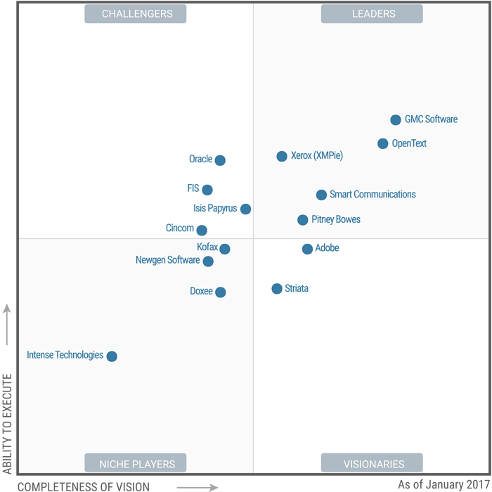 Gartner-CCM-Magic-Quadrant.png