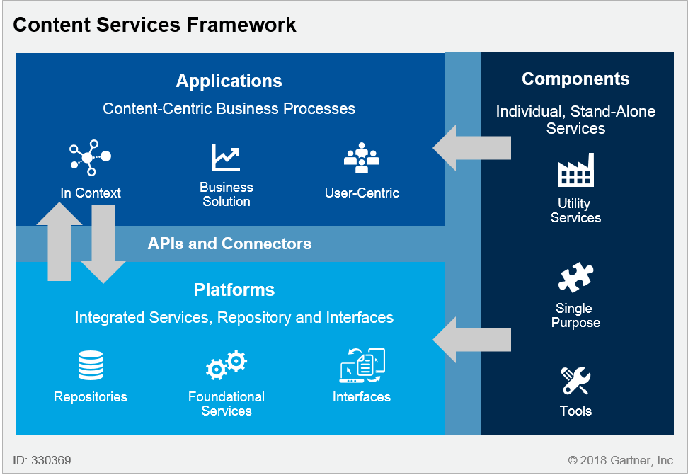 Gartner content services apps and components