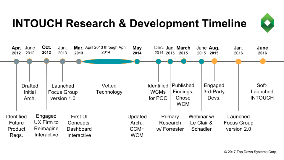 INTOUCH development timeline