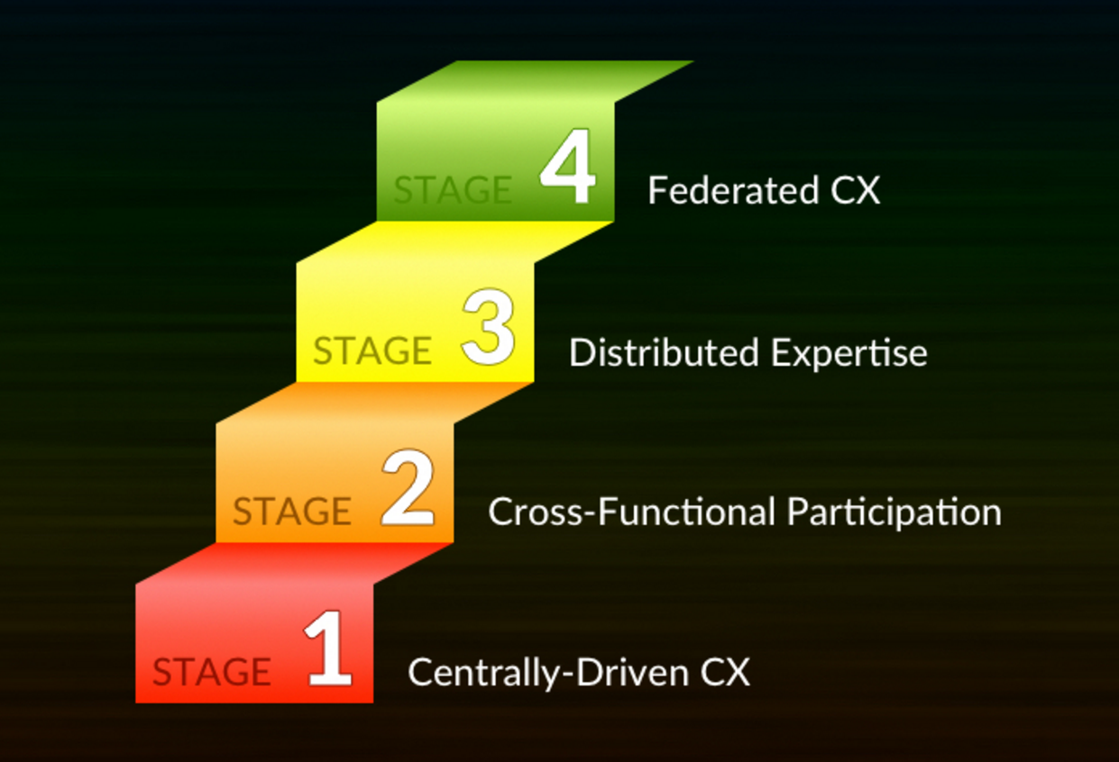 Stages-of-Customer-Experience-Maturity.png