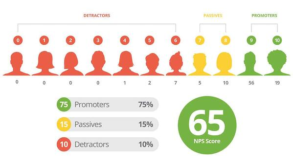 how to calculate net promotor score by reviewtrackers
