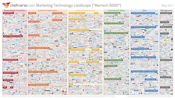 Martech marketing technology landscape 2017 graphic
