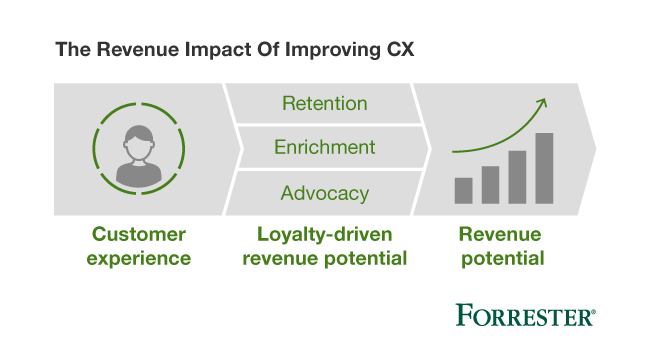 revenue-potential-of-improving-cx_2017.png