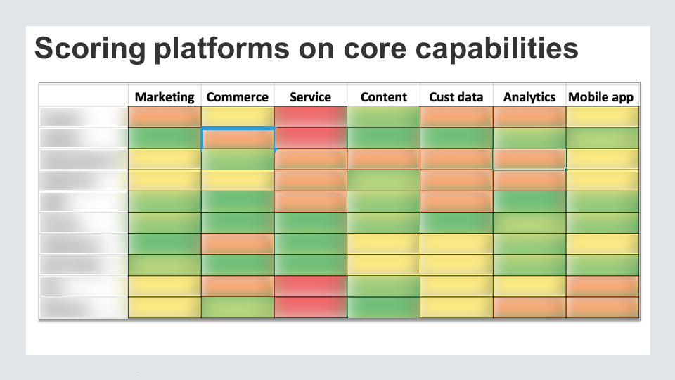 Heat map of digital experience platform capabilities